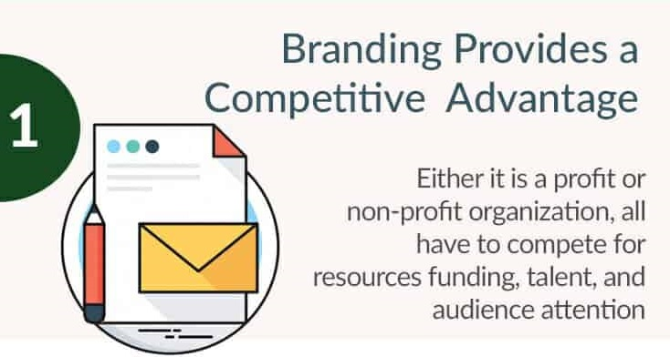 Branding Provides a Competitive Advantage